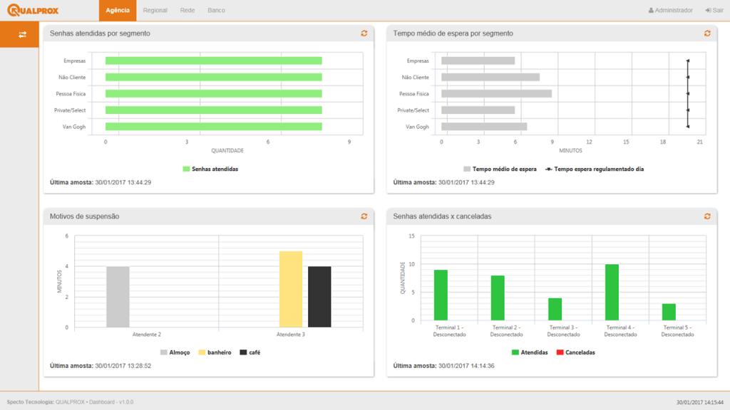 QUALPROX - Amostra de monitoramento digital de atendimento